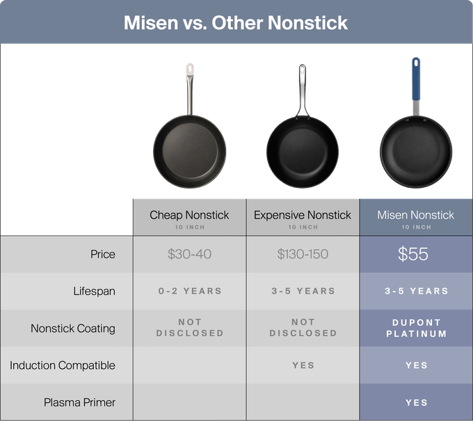 misen non stick review